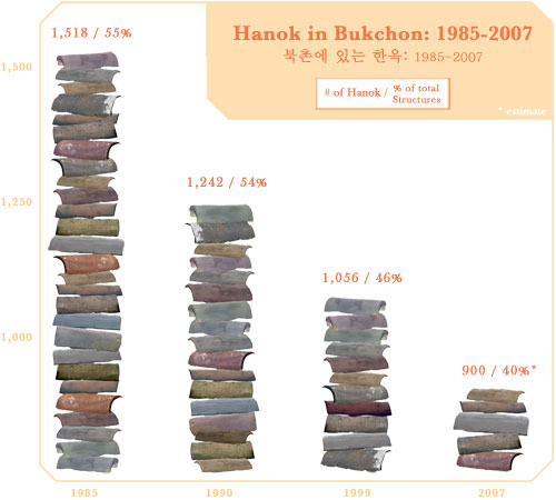 An image depicting the number of hanok in Bukchon Village. To the left shows a pile of roof tiles almost to the top of the frame, the second pile is about a third lower, the third pile smaller still, and the forth showing 40% decrease.