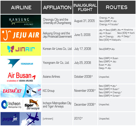 An image of a list of airlines in rows and columns containing various information about them.